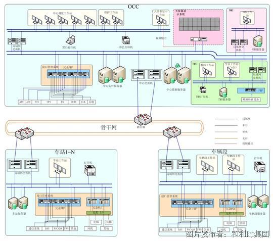 b图1 典型综合监控系统的构成 现有的城市轨道交通综合监控系统,以实时监控为主要应用目的,实现电力调度、机电设备监控、车站运营状态监视等功能,在体系架构设计和接口方面主要侧重于实时设备监控和数据处理。现有综合监控系统软件主要分为侧重于HMI功能的中小型SCADA软件和大型轨道交通综合监控软件两大类,其中目前主流的、在具体工程项目中广泛使用的是第二类,这类大型综合监控软件典型包括国外厂商的SCADAsoft、RailEdge、WinCC OA(原PVSS)、SystematICS等,以及国内北京和利时公司