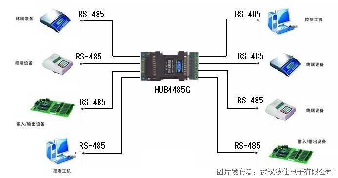 rs-485交换机即将替代集线器