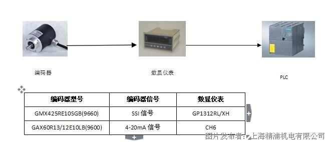gemple: 水利自动化——卷扬机/螺杆机闸门开度控制方案(国产型编码器