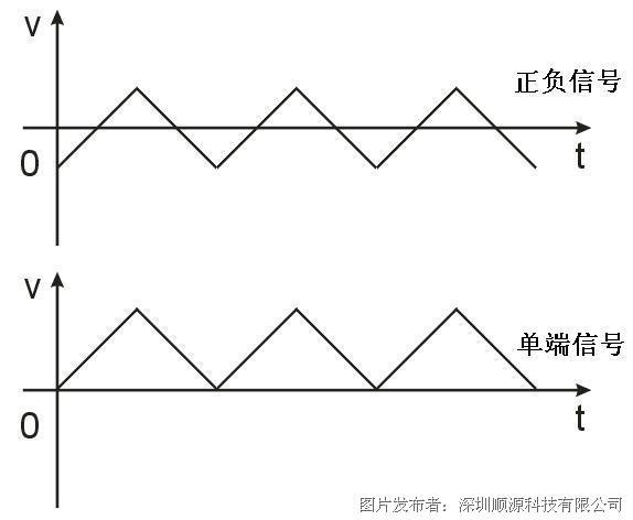 信号输入输出波形图