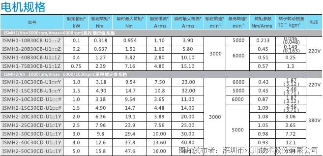 汇川is600p 系列伺服驱动器