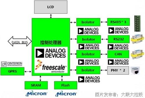 大聯大控股世平推出電能質量分析管理在線監測系統方案