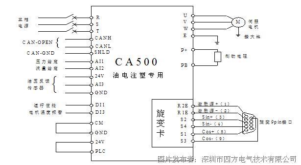 图4 伺服系统电气配线图 四方伺服注塑机方案特点: 1、基于大裕量硬件平台设计,可120%重载长期运行,过载能力强; 2、油压和流量信号可以选择CAN通信给定和模拟量给定两种方式; 3、CA500全系列全系列内置制动单元,用户可按需配置制动电阻实现快速制动效果; 4、电液注塑伺服扩展卡搭配标准机型使用,方便安装、更换和版本升级; 5、优异的伺服电机控制算法,可以驱动行业通用的同步电机; 6、优异的伺服电机控制算法,发挥伺服电机快速响应特性; 7、八段专用PID模块,高精度高响应油压控制,压力波动低于0.