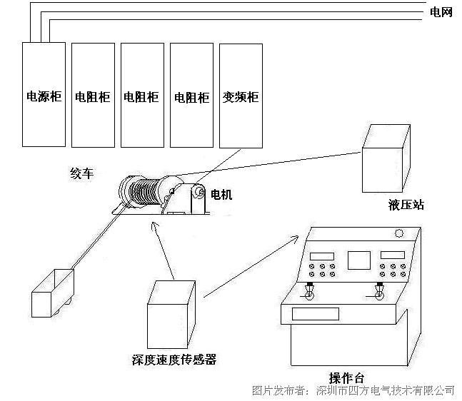 变频器控制示意图