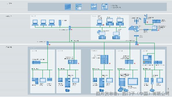 西门子产品系列--网络组件的信息安全