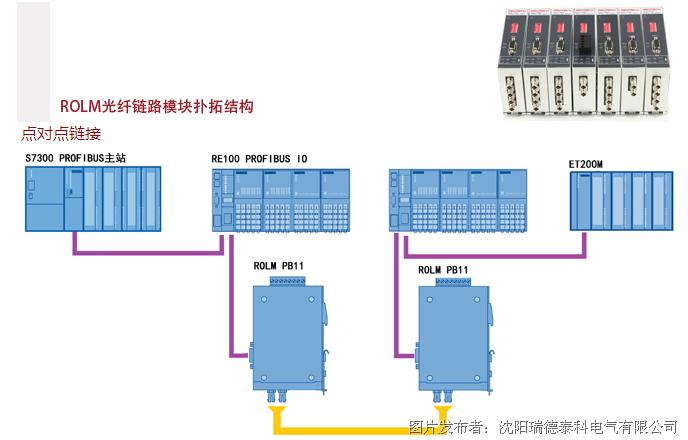 瑞德泰科推出ROLM光纤链路模块