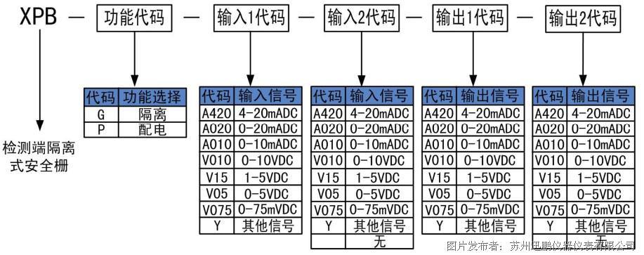 防爆系统专用XPB-G型安全栅(带防爆证)