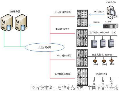 典型案例-企业能源管理数据采集系统