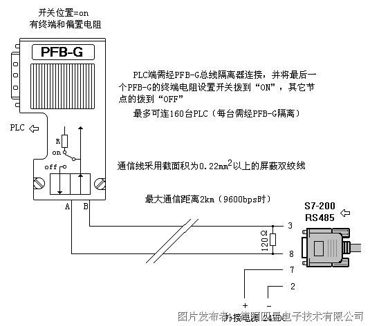 3, plc通过电话线与电脑的远程通信