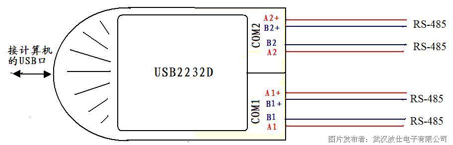 usb/2路冗余串口转换器