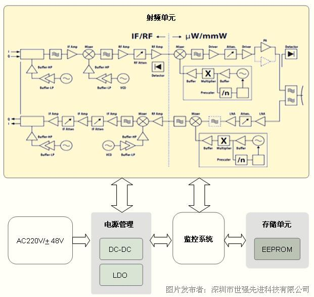 电路 锁相环 宽频率,低相位噪声 检波管 检查范围宽,宽频率 混频器 低