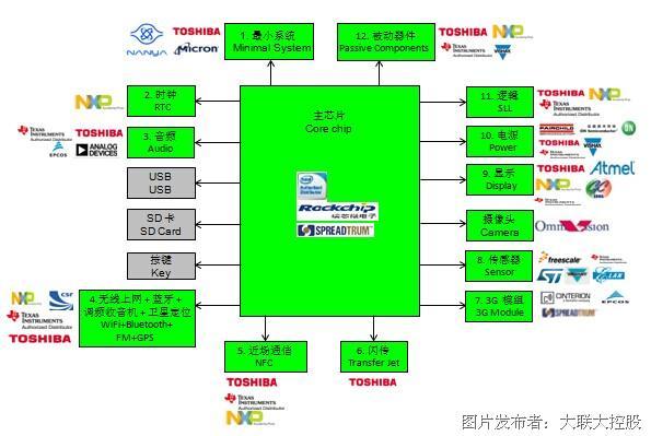 大聯大控股世平推出基于瑞芯微、展訊等平台的多個平板電腦參考設計方案