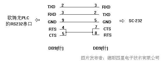 用户也可在订货时说明,由厂家直接在SC-232内部转接,这样一来SC-232直接插在PLC的RS232串口上就可使用了。 以上方案在通信速率为9600bps时最大通信距离可达2公里,在19200bps时可达800米,关于SC-232的详细资料请看网站上的相关说明书。 如需更远距离可采用四星电子生产的CAN-232G超远程收发器,9600bps速率时通信距离可达5公里,且抗干扰能力更加优于SC-232。 多台PLC与上位计算机组网通信请看网站上的FS-CIF11产品说明书。
