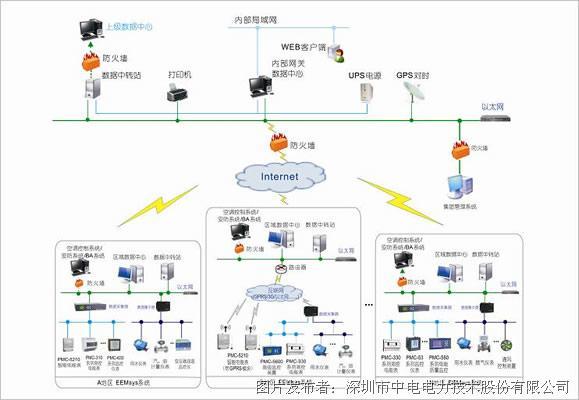 中电技术公司 eemsys建筑能效管理系统
