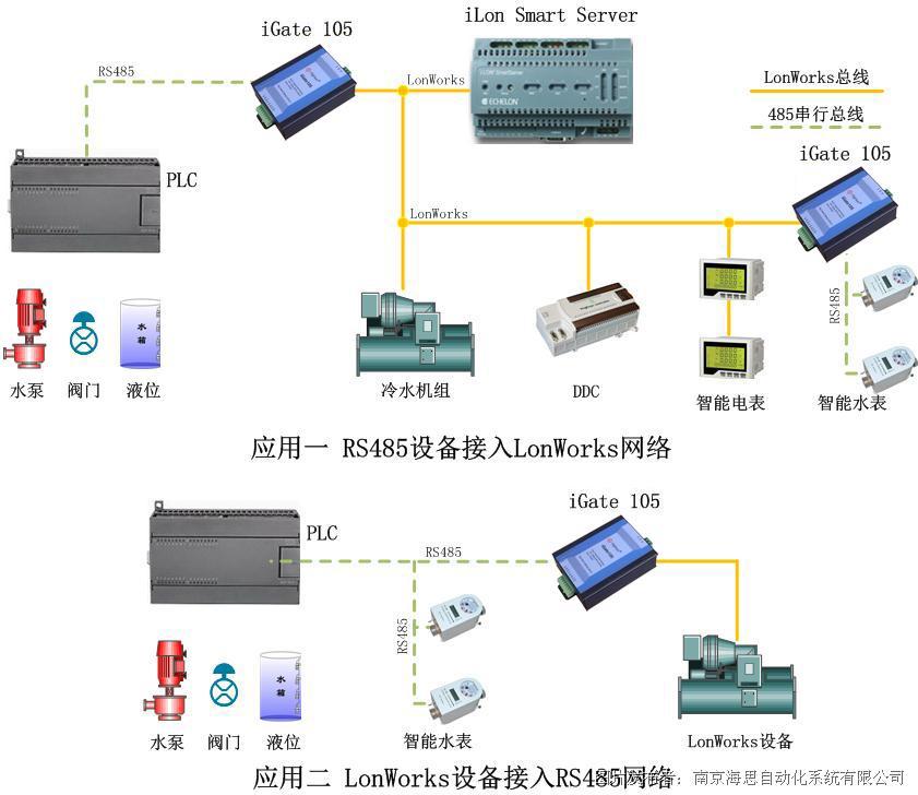 LonWorks转ModBus网关应用结构图