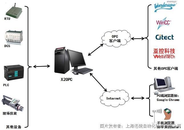 迅饶OPC服务器—X2OPC