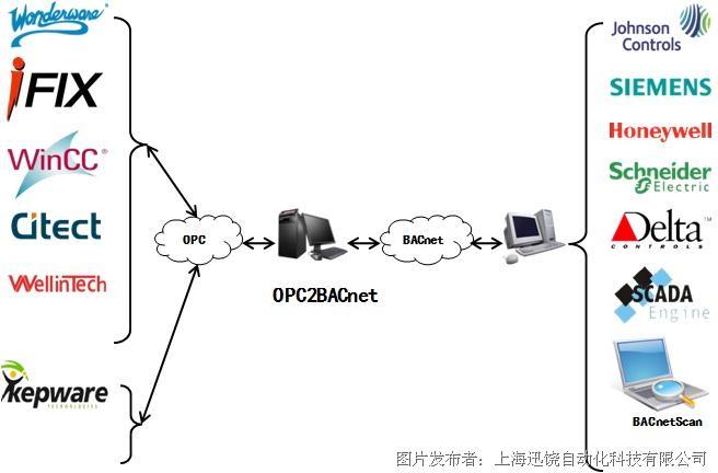 迅饶OPC2BACnet协议转换软件网关