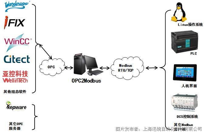 迅饶OPC2Modbus协议转换软件网关