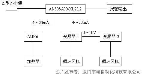 系统结构框图如下图所示: 利用 ai-808表的主输出作为aijk6的控制信号