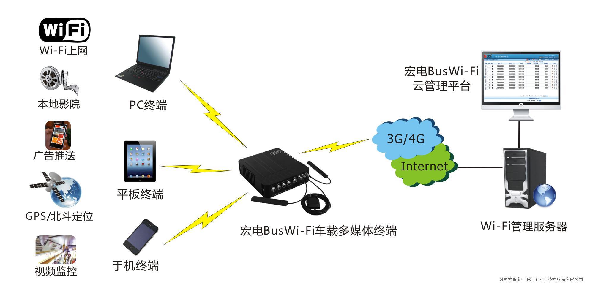 wifi广告推送系统解决方案