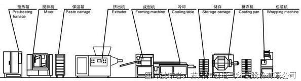 机械电子系统结构