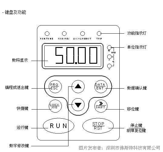 FST-610系列高性能无感矢量通用变频器