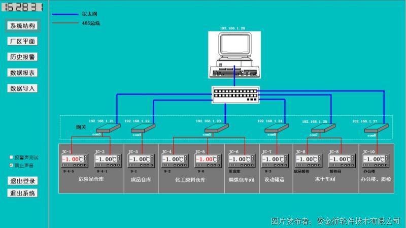 此冷库温度监控报警系统包含六个串口服务器、一个路由器和一个安装有紫金桥组态软件的计算机。温度检测仪表把实时监测到的温度参数通过串口服务器以标准的RS485 MODBUS RTU通讯协议传送到紫金桥组态软件,组态软件解析上传的数据报文获取温度仪表上实时监测的温度参数。 二、系统功能 数据采集:实时采集温度参数,可进行长期历史保存。 数据报表:系统提供历史数据报表查询,也可以曲线方式查询展现。 超温报警:冷库温度高于预先设定上限或低于下限时,进行报警。可设置延时,当前温度持续超标时间超过延时才会报警,避免系
