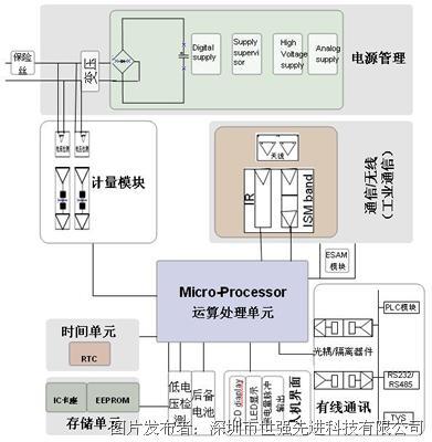2,特色/优势 机能好,mcu采样78k0内核; 功耗低,休眠状况待电机流低