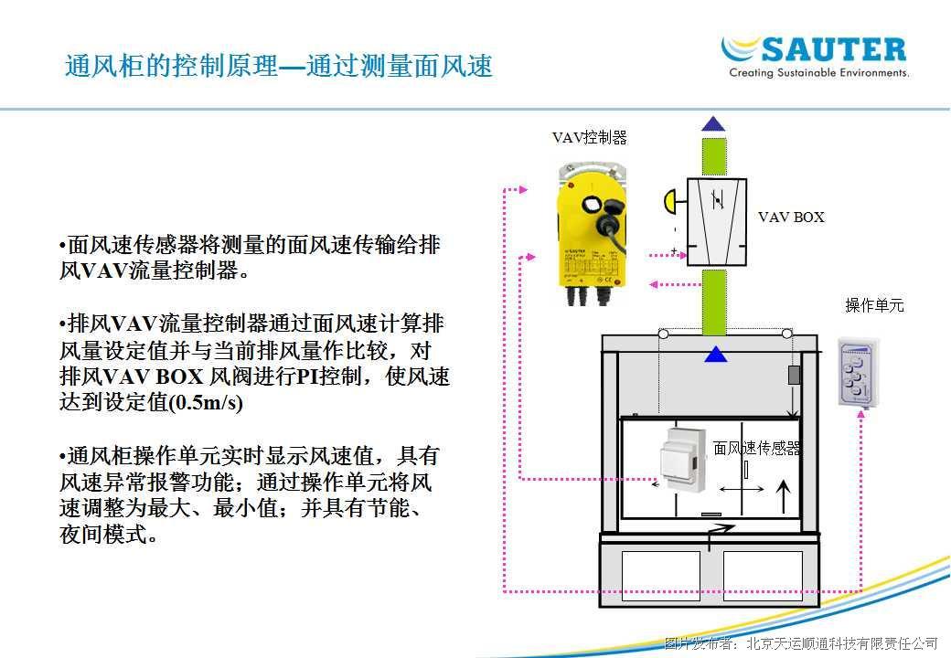 实验室变风量控制阀(sp-vc-svu315)