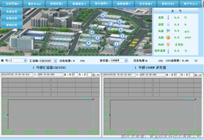 紫金桥软件正在光伏发电监控体系中的行使-紫金