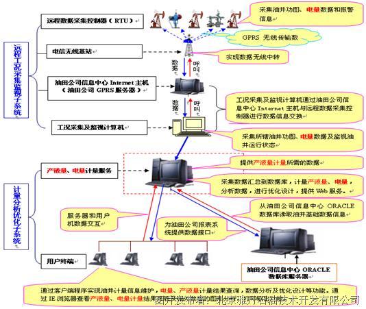 在线计量及分析系统信息流程图
