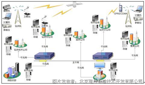 钻井生产远程指挥物联网系统设计研究