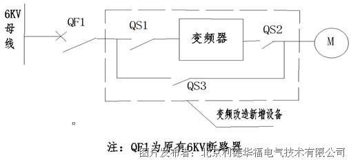 图六:变频改造主回路示意图   3.2 电动给水泵电机变频改造后运行方式   (1)保留现有DCS系统对#1电动给水泵电机的控制逻辑及其二次线,并将新增变频调速系统进入电厂DCS系统中。   (2)正常情况下,6kV电源经断路器QF1、隔离开关QS1到高压变频装置,变频装置输出经隔离开关QS2送至电动机,电动机变频运行。变频器接受DCS调节器的转速控制信号调节给水泵转速满足不同负荷下的需求。   (3)当变频器故障退出运行时,隔离开关QS1、QS2断开,隔离开关QS3闭合,电动给水泵工频运行。隔离开