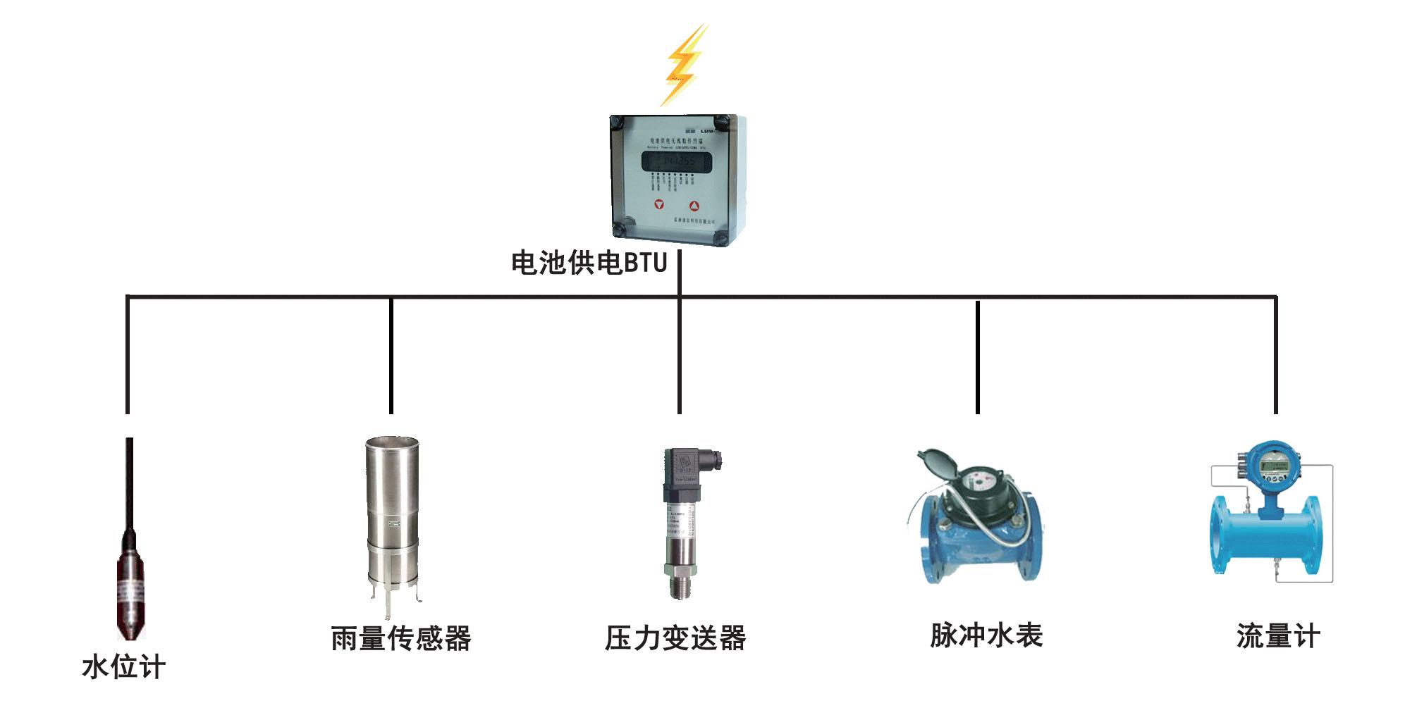电池供电遥测终端(BTU)