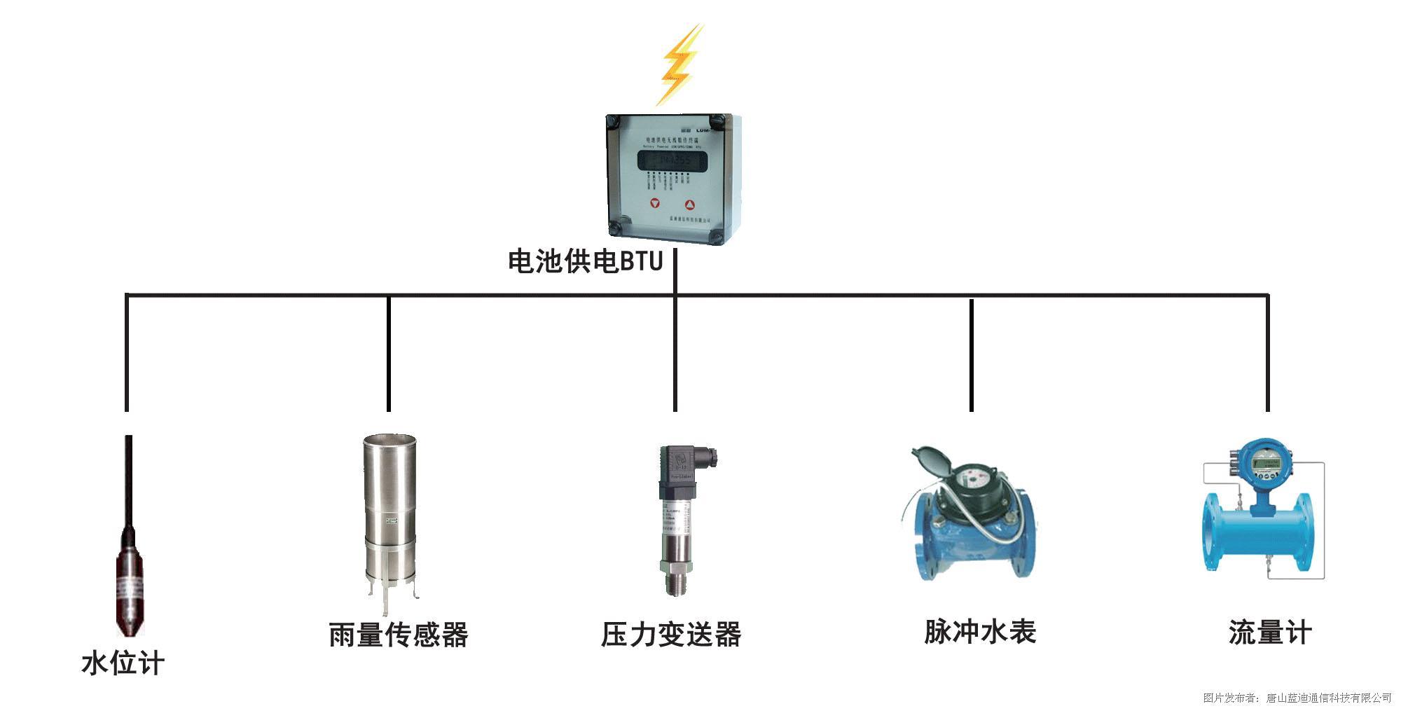 電池供電遙測終端(BTU)