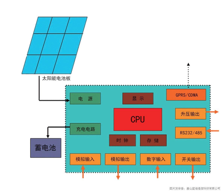 微功耗遥测终端(RTU)