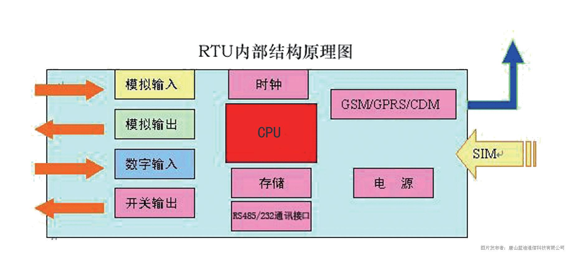 远程兴发娱乐测控终端(RTU)