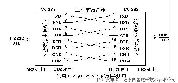 化设置rs232串口来得到电源,无论rs232口是什么状态,或只有txd,rxd,gn
