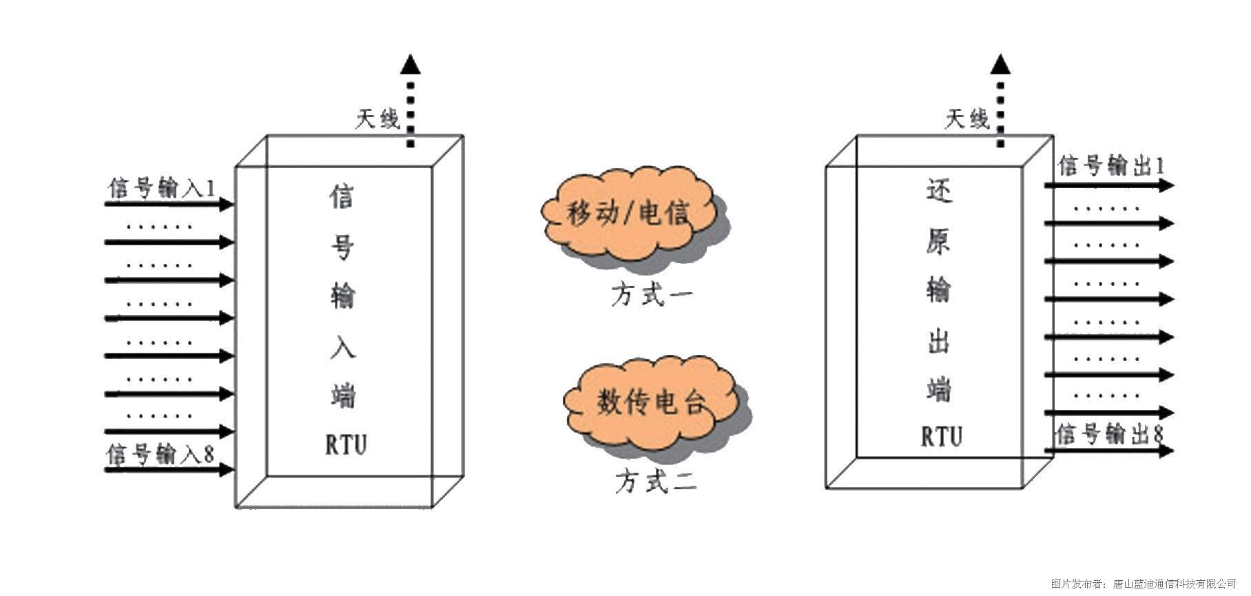 信號采集遠程還原終端(RTU)