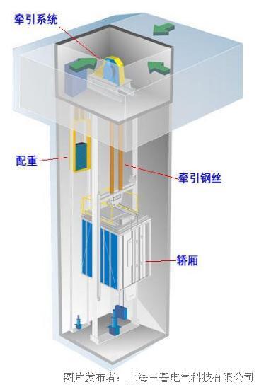 三碁变频器正在电梯行业的利用-三碁变频器