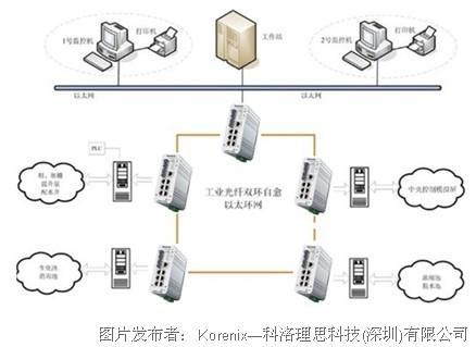 □深圳污水管束自愿化编制 告捷计划-korenix