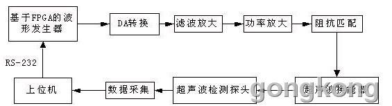 图1 系统原理框图 本系统的主要特点有 : (1)用数字DDS技术产生波形信号,分辨率高、稳定性好、频率范围大,系统频率不会随工作时间出现漂移。 (2)功率放大功放模块,系统性能稳定,功率可达500W左右。 (3)系统通过上位机串行口输入控制数据或接收反馈,操作灵活方便。 二.系统硬件实现 2.