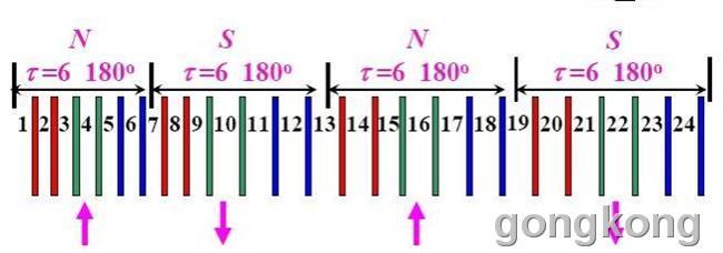 p 个线圈组连成一相绕组,并标记首尾端  可以串联与并联,电势相加原则