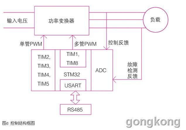 个基于stm32f103的电力电子控制系统的通用结构框图