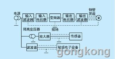 在变频调速传动系统中,通常是在电源和放大器电路之间的电源线上采用