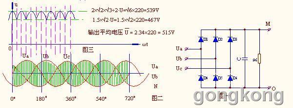 1,正常的三相桥式整流电路及输出波形图
