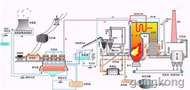火电厂冷却塔 示意图