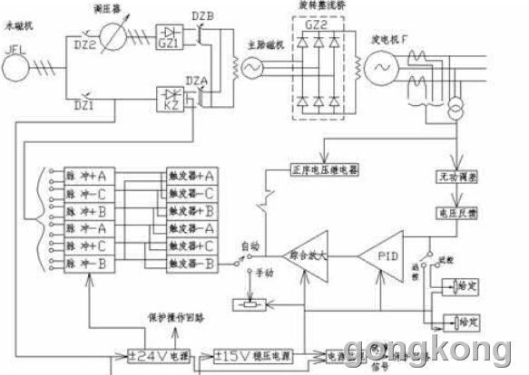 发电机的心脏——励磁系统(收藏)-专业自动化论坛