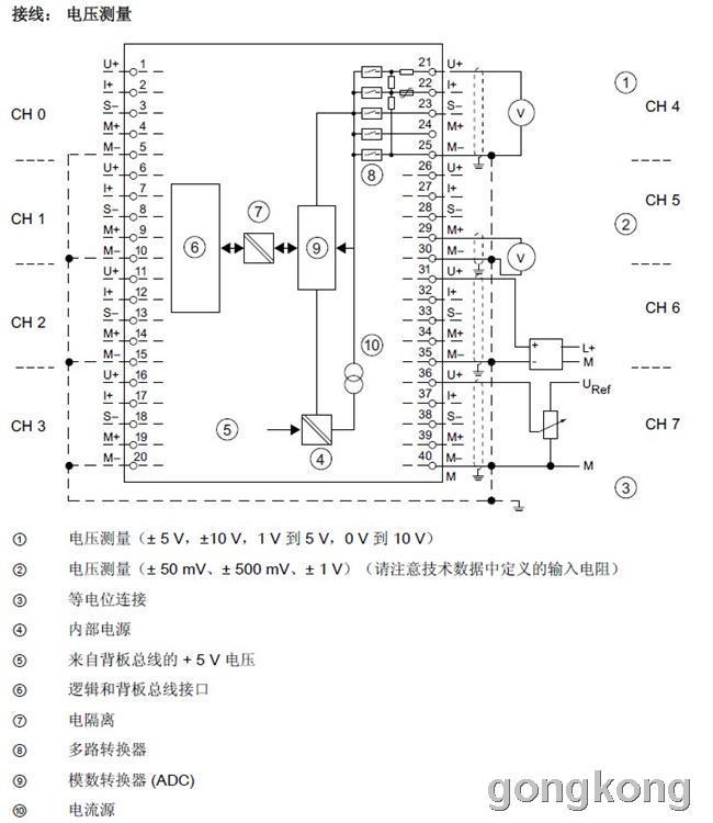 西门子s7-300模拟量模块