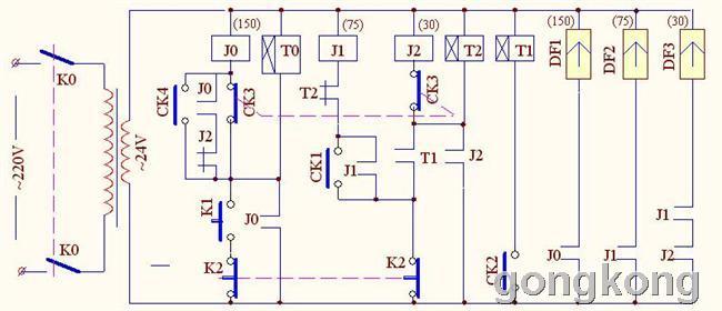 动作原理: 1、4个磁开关的动作说明:当下150行程长气缸(DF1)位于或退回到原始位时,磁开关CK4常开触点闭合,当下150行程长气缸(DF1)推进到位时,磁开关CK1常开触点闭合。当上75行程气缸(DF2)下压到位时,磁开关CK2常开触点闭合。)、当上75行程气缸(DF2)上升到原始位时使磁开关CK3的常闭触点关开。 2、按一下启动按钮K1,由于此时的K2、J2、CK4这3个开关触点均处于闭合状态,虽然CK3出点处于断开,但继电器J0仍可得电自锁,其触点闭合使下150行程长气缸(DF1)得电,将底模